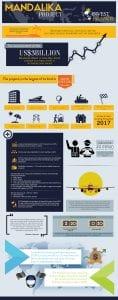 mandalika project Infographic