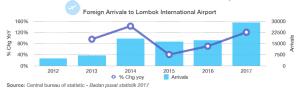 Foreign Arrivals to Lombok International Airport bar chart