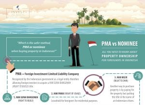 Property ownership in Indonesia