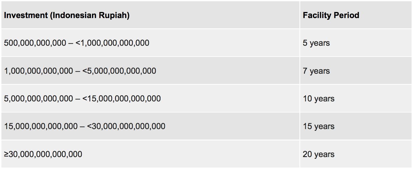 Investment in Indonesia statistics