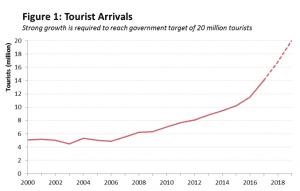 Tourist Arrivals graph