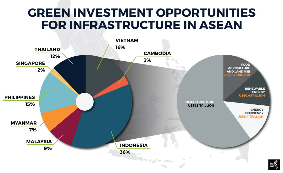 Green investment opportunities for infrastructure in Asian countries pie chart