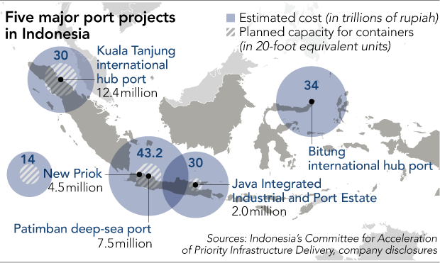 infrastructure investments in Indonesia Chinese investors