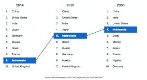 indonesia's external debt