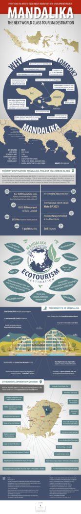 MANDALIKA infographic
