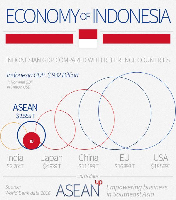 China & Indonesia relation
