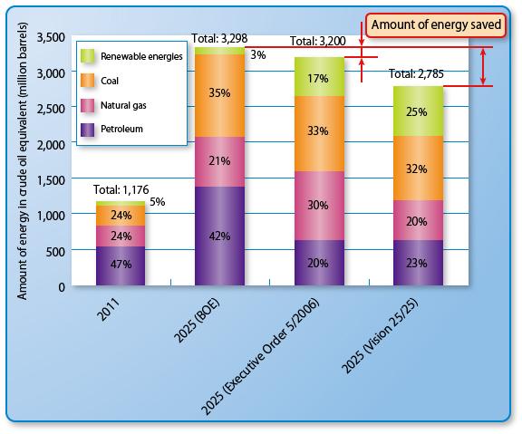 Indonesia's renewable energy plan