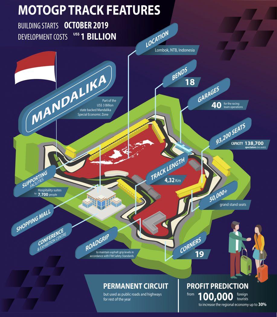 lombok grand prix