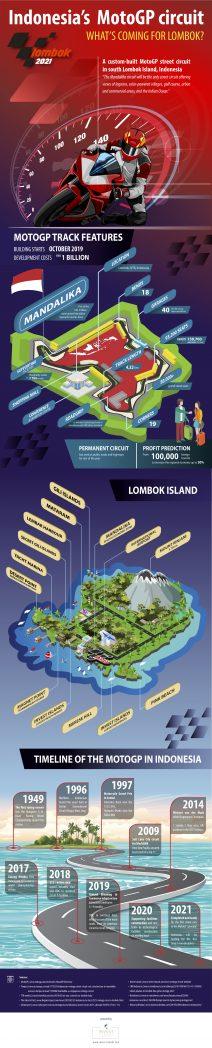 MotoGP Lombok mandalika circuit