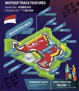 Ticket MotoGP Lombok 2021