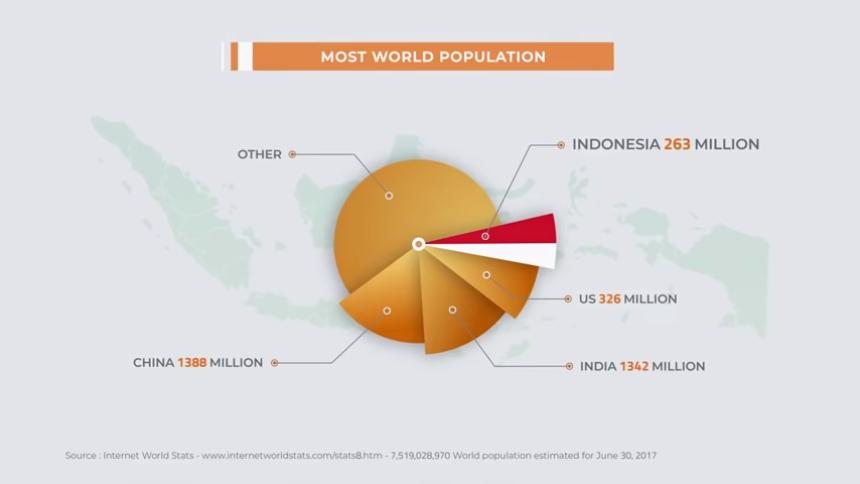 World population pie chart