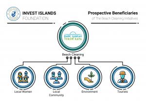Prospective Benefits chart