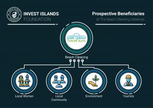 Prospective Benefits chart BANK SAMPAH INVEST ISLANDS FOUNDATION