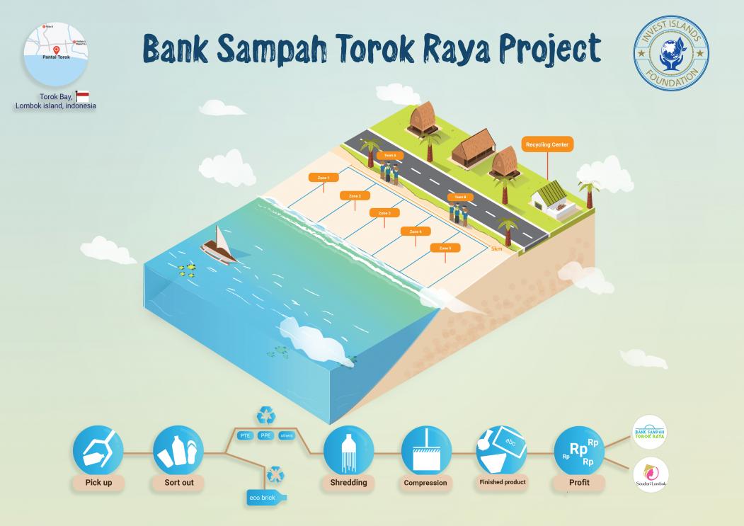 Prospective Benefits chart BANK SAMPAH
