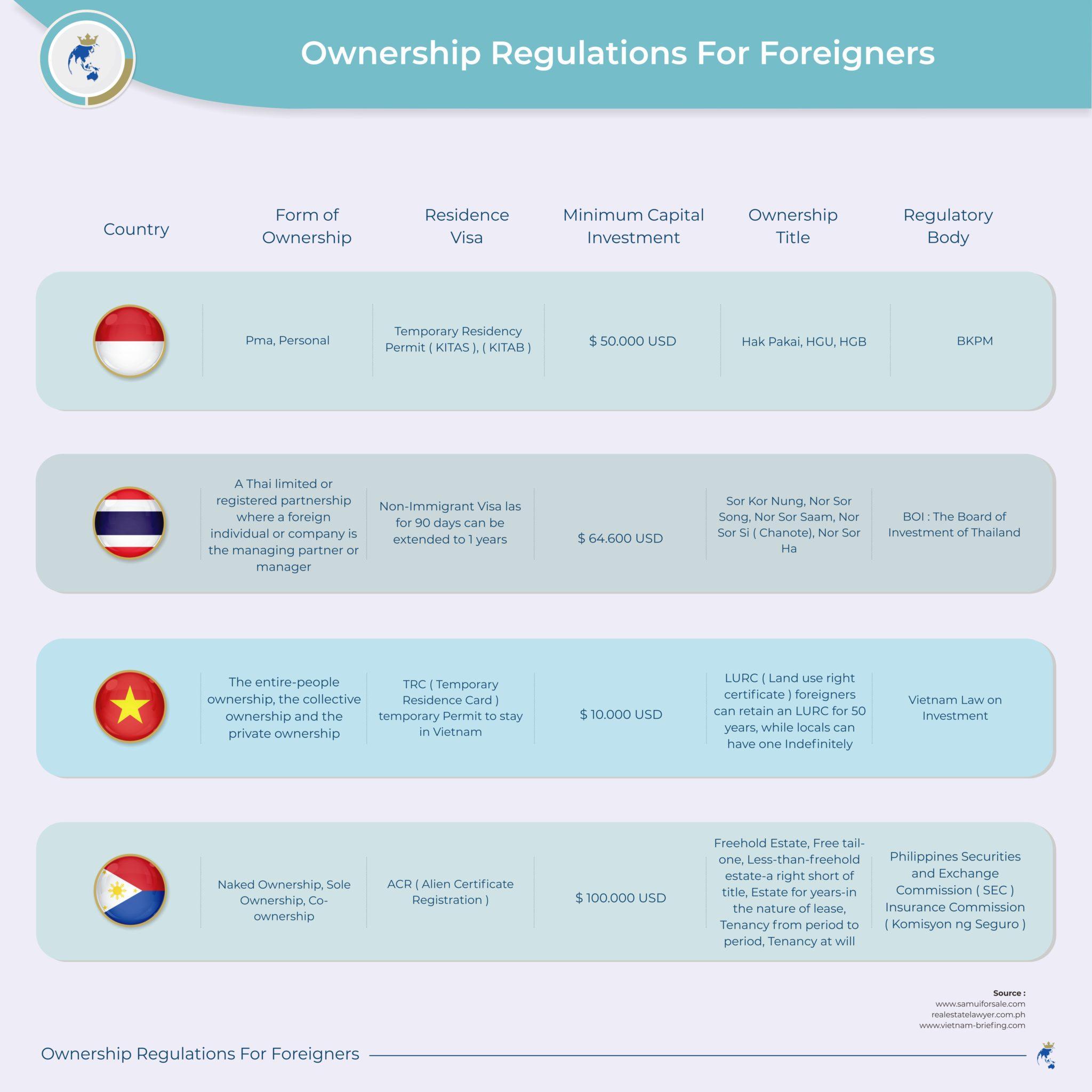 Ownership regulation
