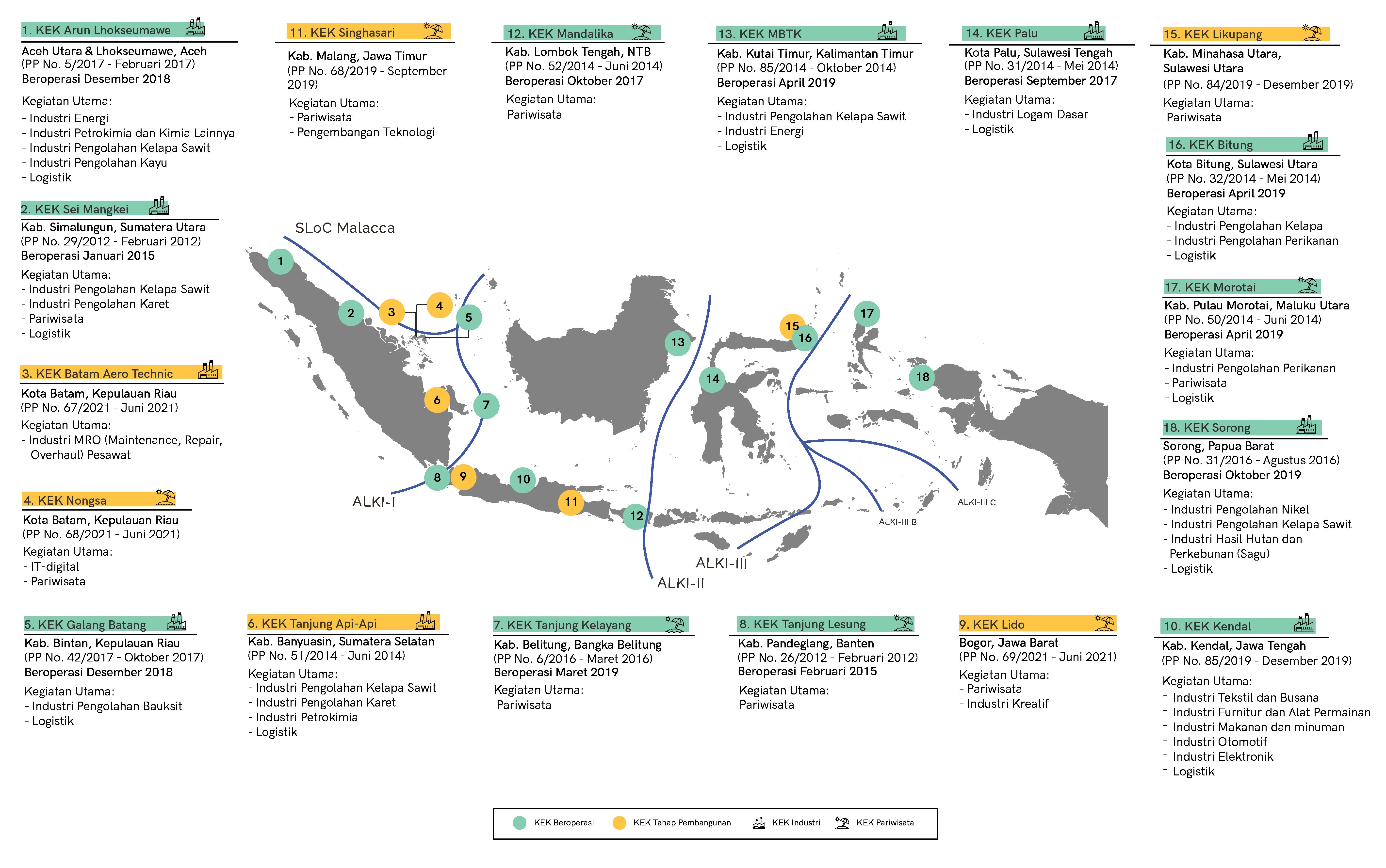 Provisions on Special Economic Zones